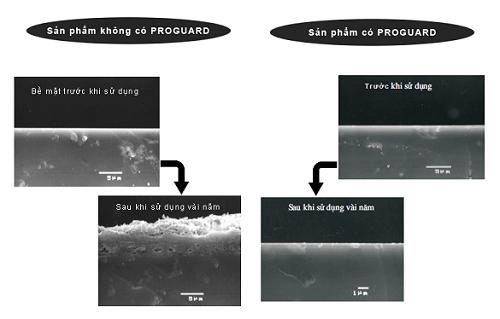 Proguard – Công nghệ chống bám bẩn đột phá của Thiết bị vệ sinh Inax
