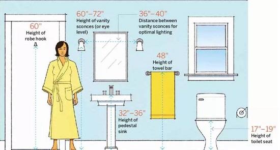 Tiêu chuẩn lắp đặt thiết bị vệ sinh
