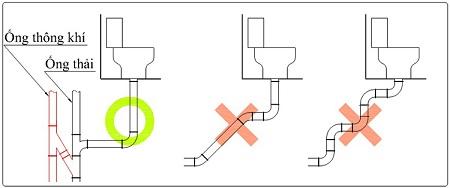 Ống thoát nước bồn cầu