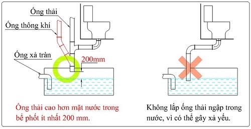 cách lắp đặt ống thoát bồn cầu