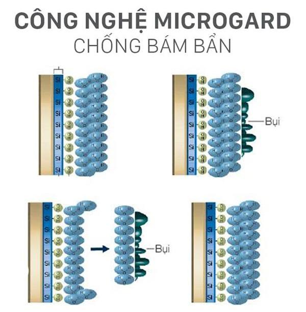 công nghệ microguard